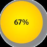67 per cent